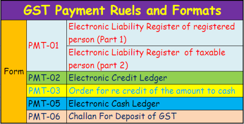 GST Payment Rules