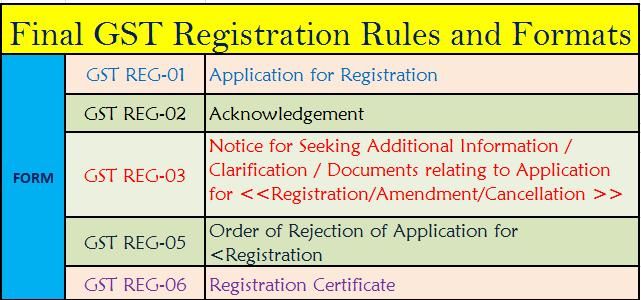 Pdf form gst registration